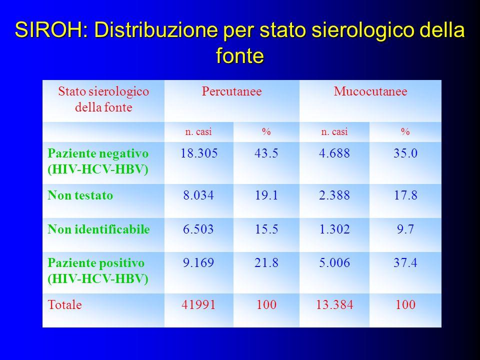 SIROH: Distribuzione per stato sierologico della fonte