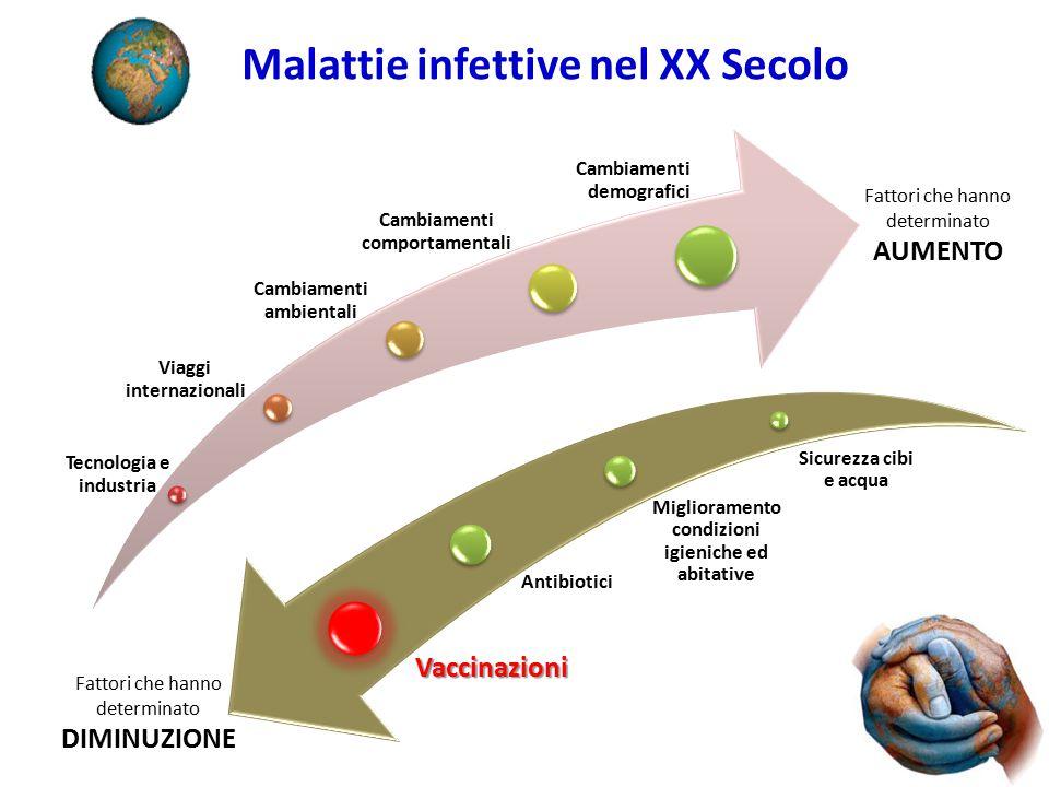 Malattie infettive nel XX Secolo