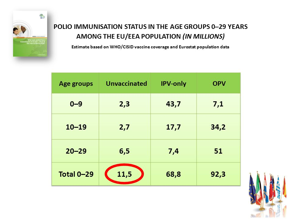 Age groups Unvaccinated OPV 0–9 2,3 43,7 7,1 10–19 2,7 17,7 34,2 20–29