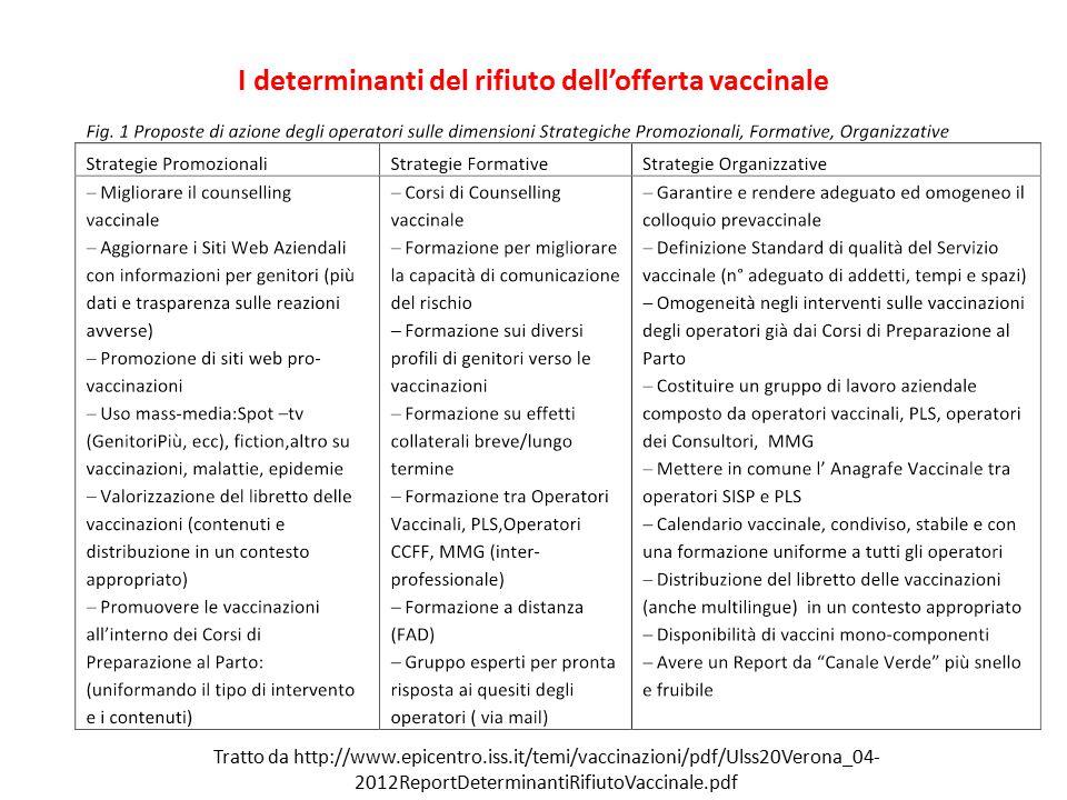 I determinanti del rifiuto dell'offerta vaccinale