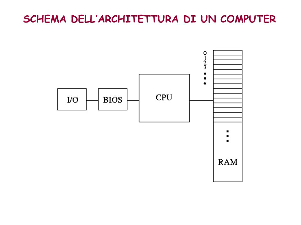 SCHEMA DELL'ARCHITETTURA DI UN COMPUTER