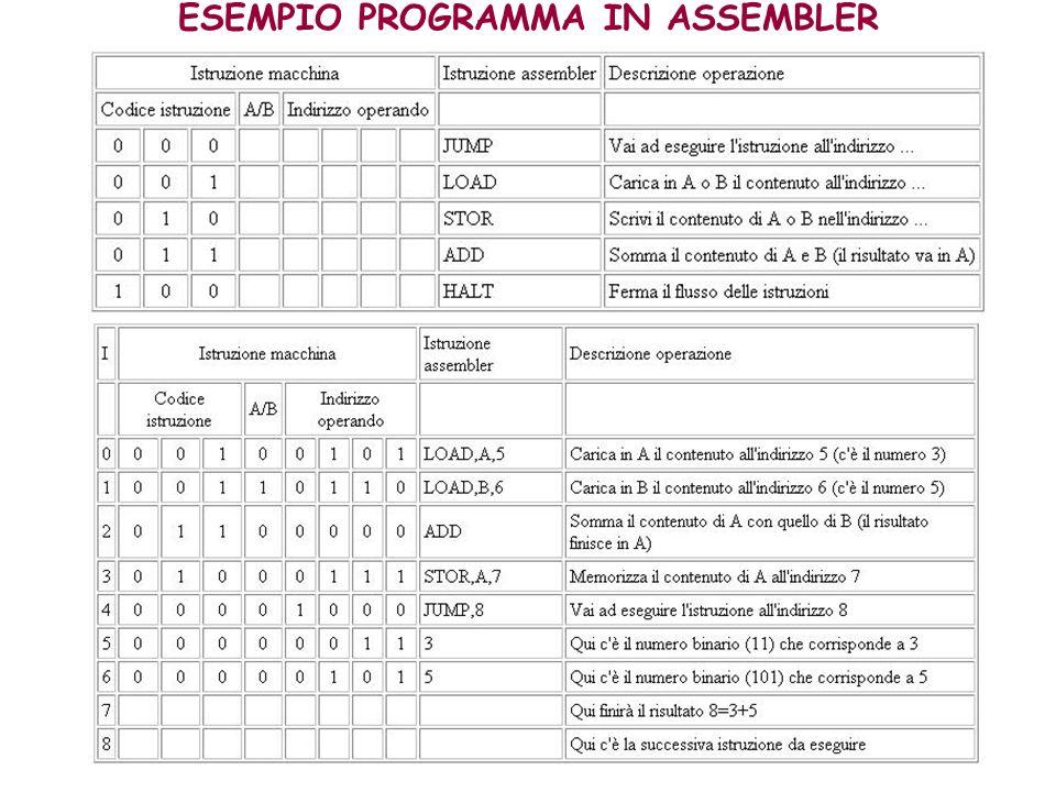 ESEMPIO PROGRAMMA IN ASSEMBLER