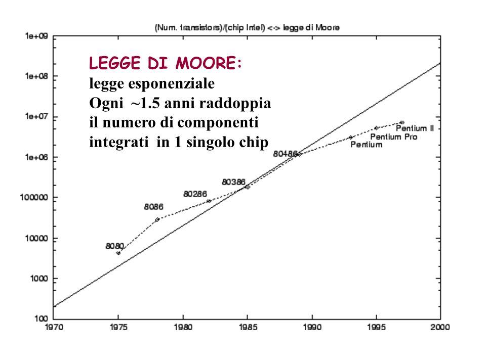 LEGGE DI MOORE: legge esponenziale. Ogni ~1.5 anni raddoppia.