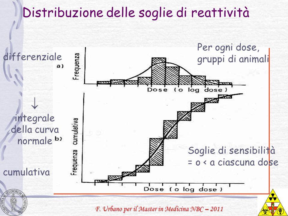 Distribuzione delle soglie di reattività