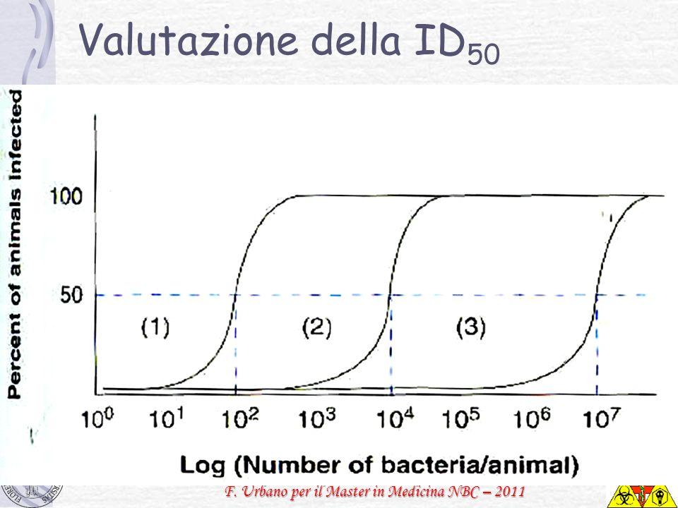 Valutazione della ID50