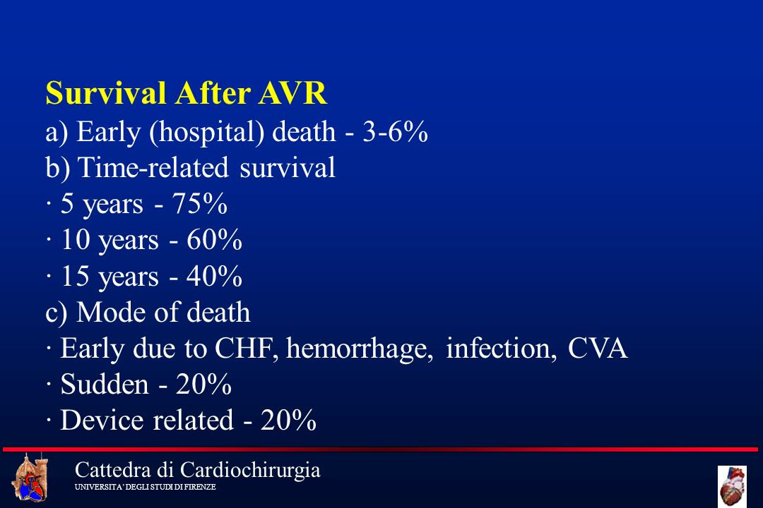 Survival After AVR a) Early (hospital) death - 3-6% b) Time-related survival · 5 years - 75% · 10 years - 60% · 15 years - 40% c) Mode of death · Early due to CHF, hemorrhage, infection, CVA · Sudden - 20% · Device related - 20%