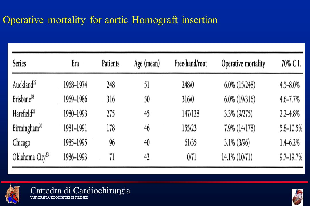 Operative mortality for aortic Homograft insertion