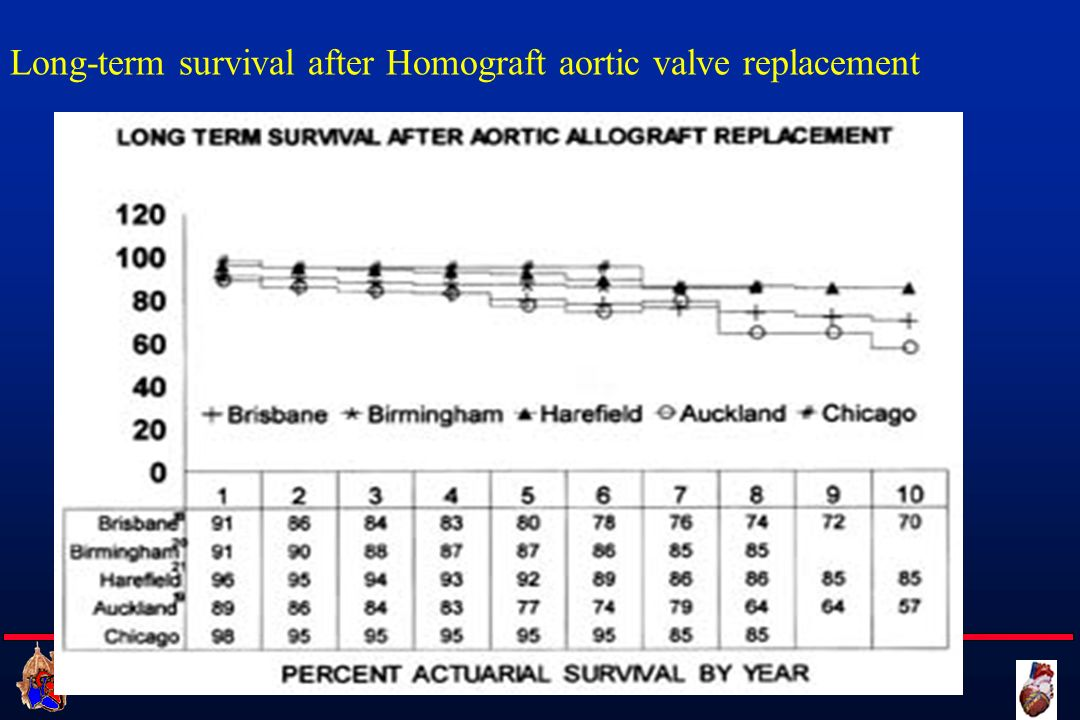 Long-term survival after Homograft aortic valve replacement