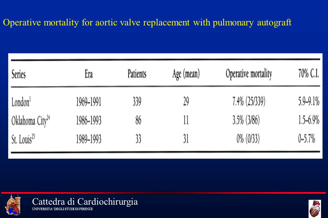 Operative mortality for aortic valve replacement with pulmonary autograft