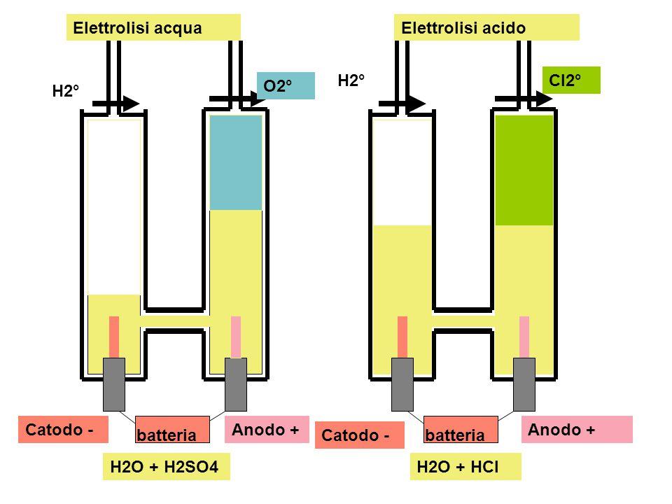 Elettrolisi acqua Elettrolisi acido. H2° Cl2° O2° H2° Catodo - Anodo + Anodo + batteria. Catodo -