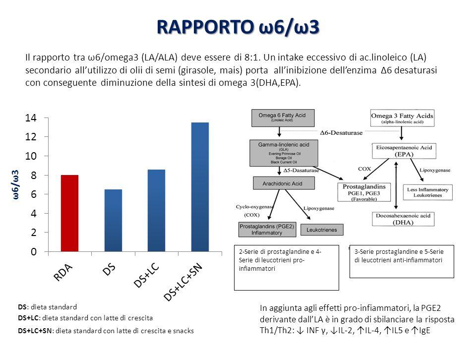 RAPPORTO ω6/ω3