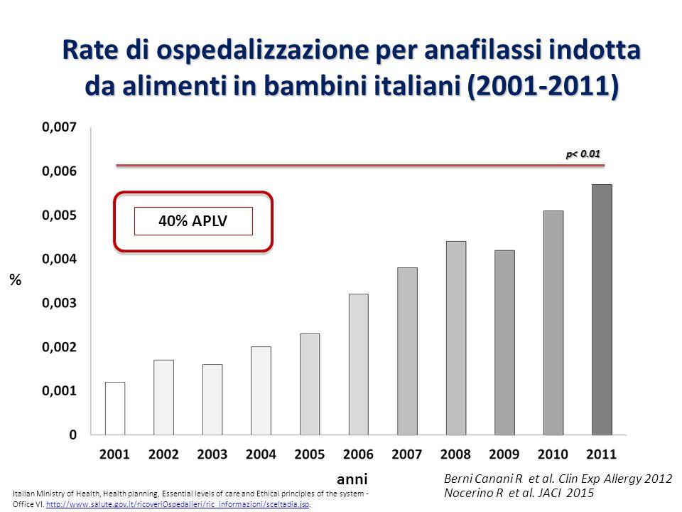 Rate di ospedalizzazione per anafilassi indotta da alimenti in bambini italiani (2001-2011)