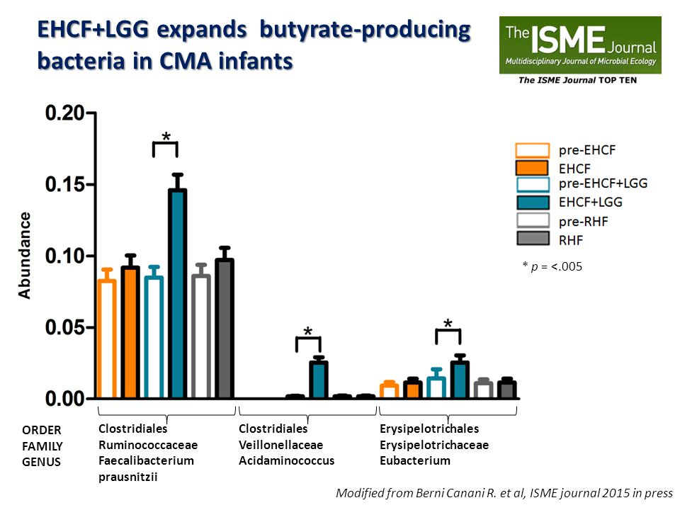 EHCF+LGG expands butyrate-producing bacteria in CMA infants