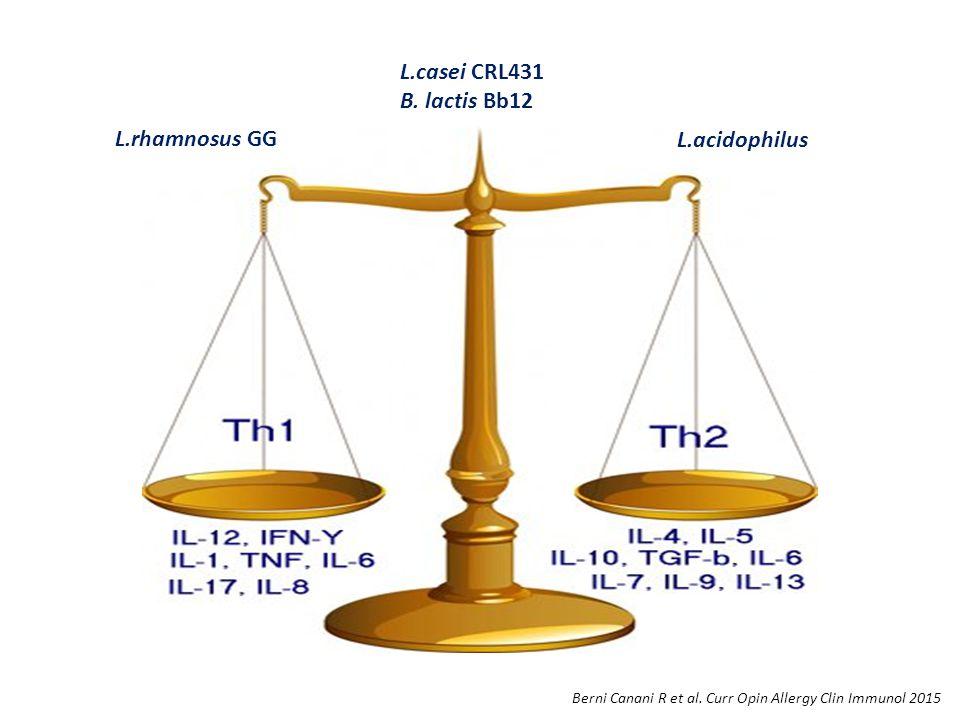 L.casei CRL431 B. lactis Bb12 L.rhamnosus GG L.acidophilus