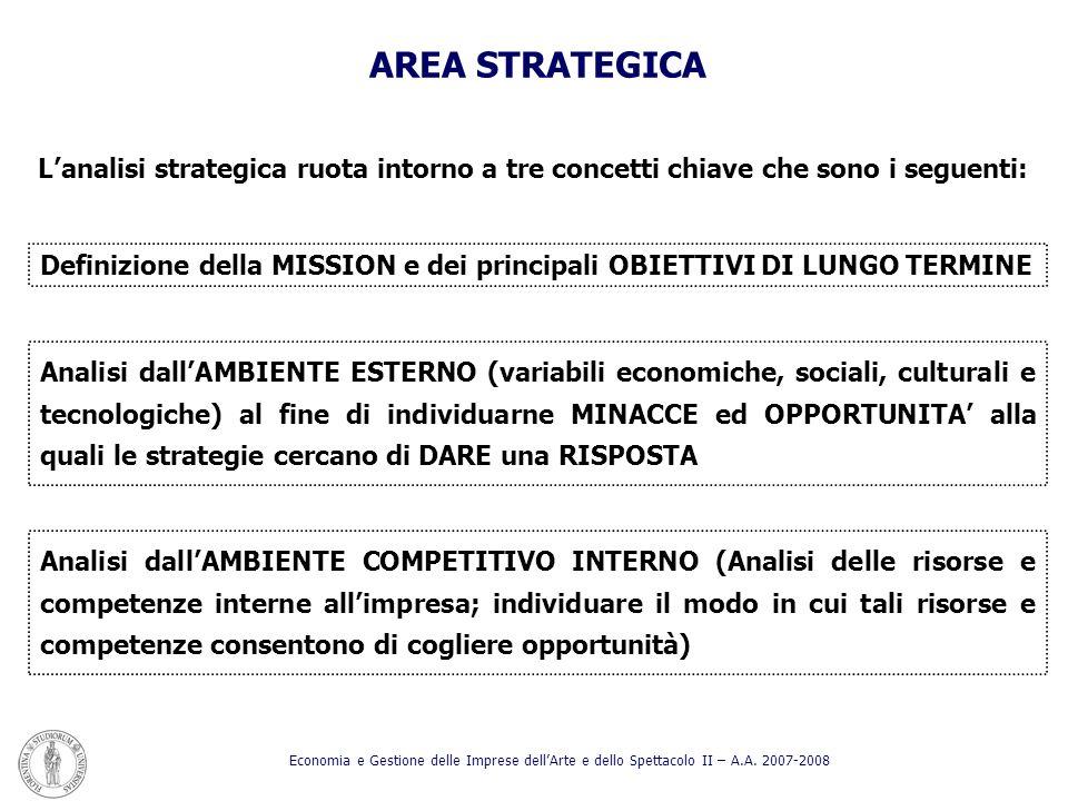 AREA STRATEGICA L'analisi strategica ruota intorno a tre concetti chiave che sono i seguenti: