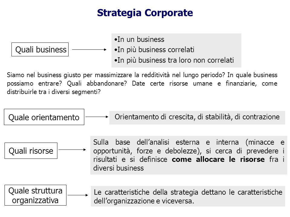 Strategia Corporate Quali business Quale orientamento Quali risorse