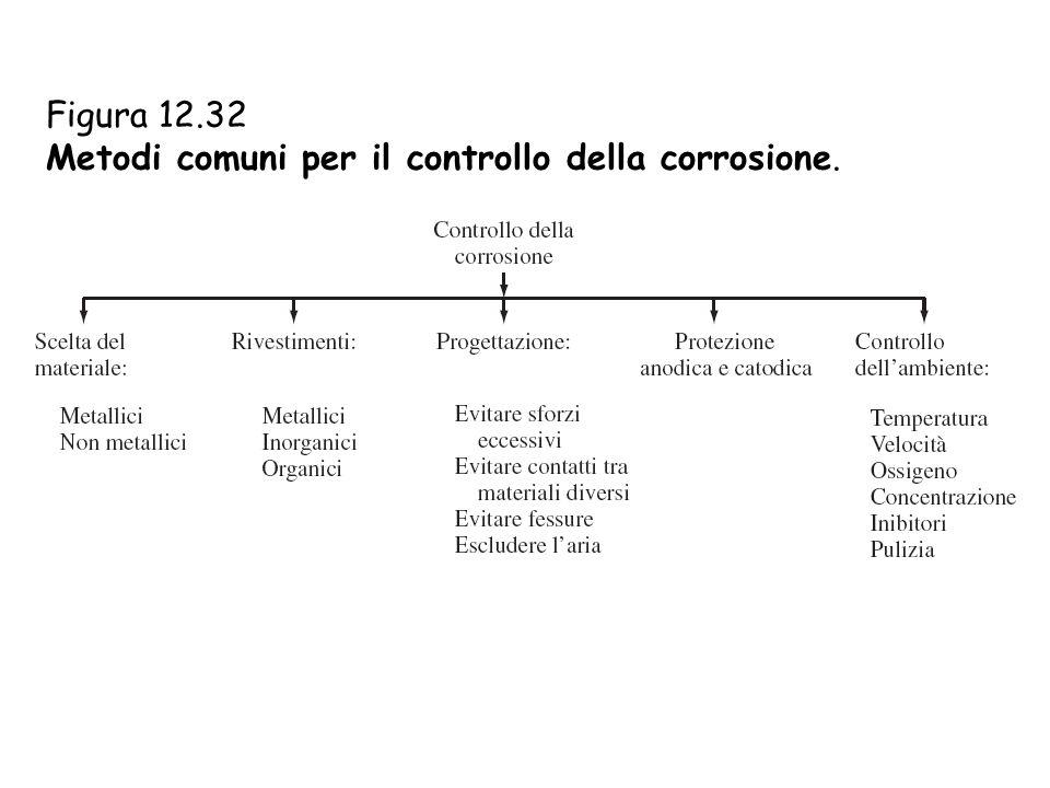 Figura 12.32 Metodi comuni per il controllo della corrosione.