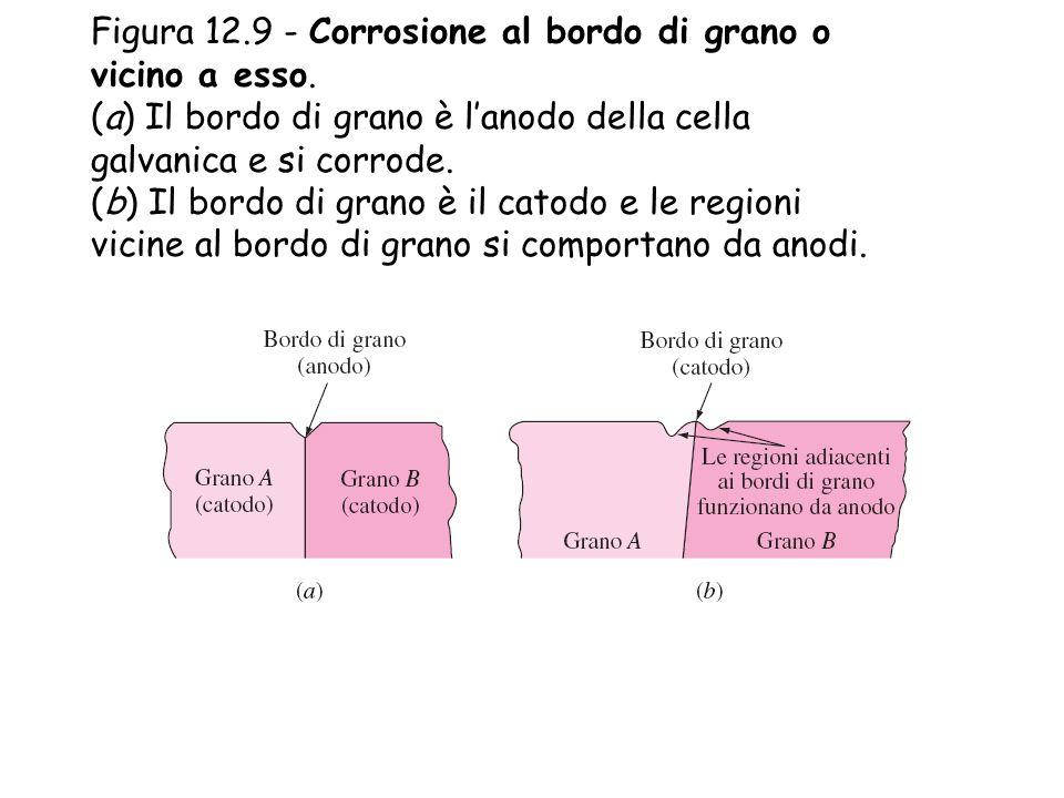 Figura 12. 9 - Corrosione al bordo di grano o vicino a esso