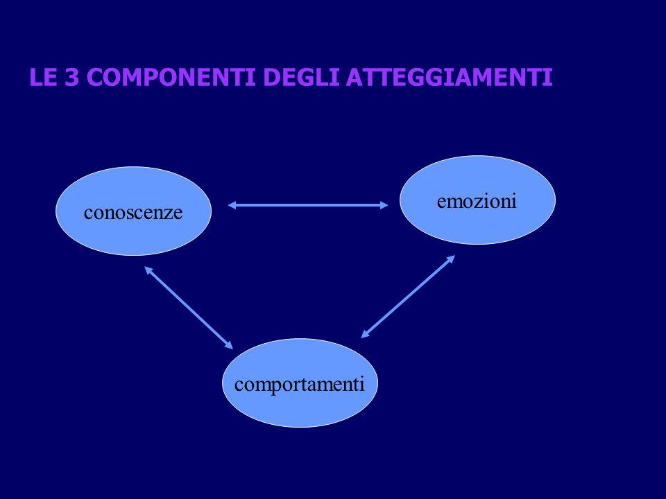 LE 3 COMPONENTI DEGLI ATTEGGIAMENTI