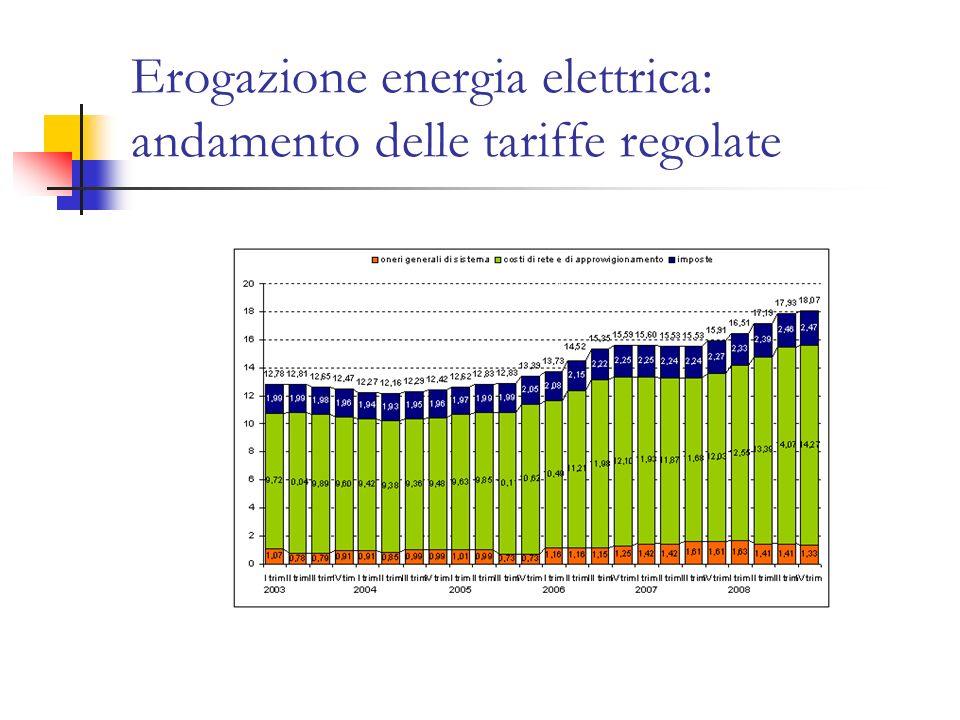 Erogazione energia elettrica: andamento delle tariffe regolate