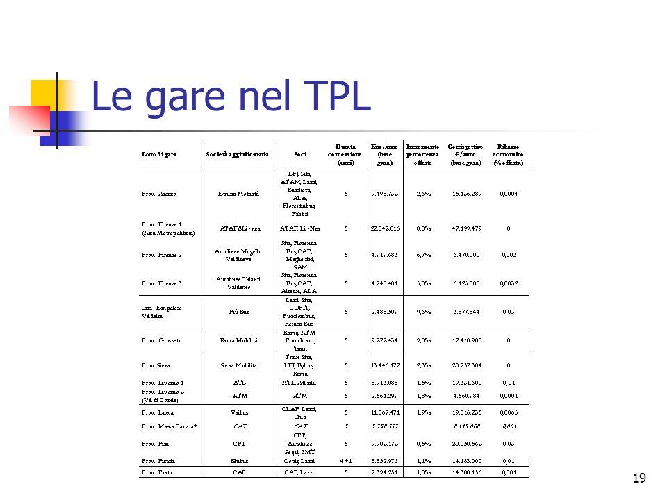 Le gare nel TPL 19 19