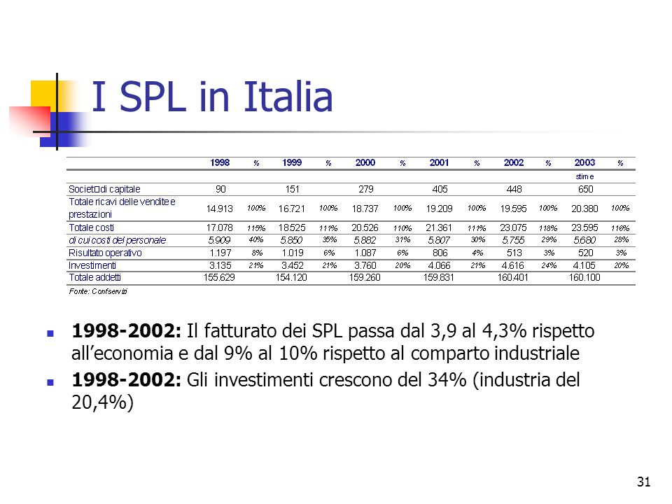 I SPL in Italia 1998-2002: Il fatturato dei SPL passa dal 3,9 al 4,3% rispetto all'economia e dal 9% al 10% rispetto al comparto industriale.