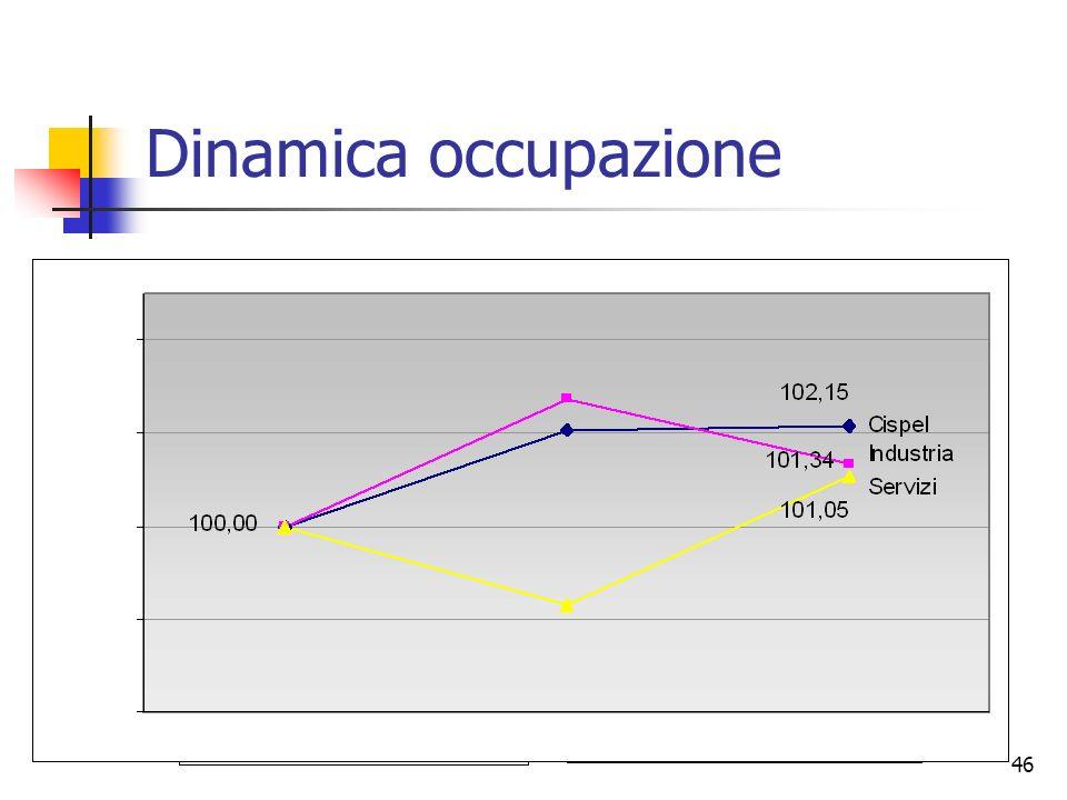 Dinamica occupazione