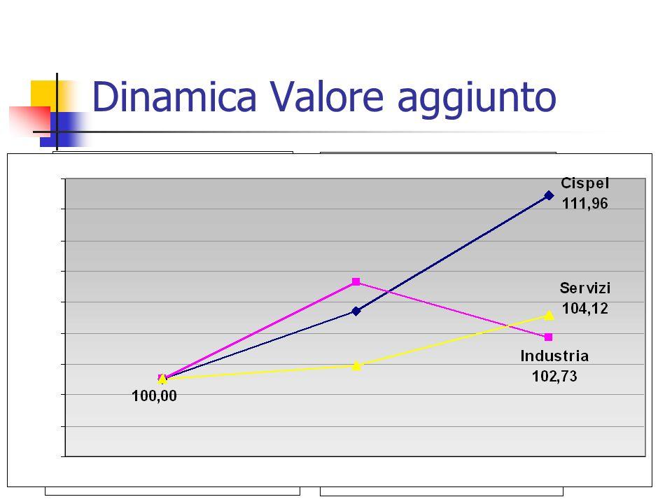 Dinamica Valore aggiunto