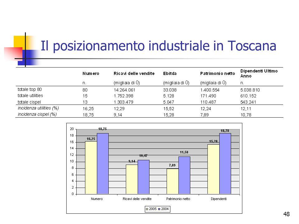Il posizionamento industriale in Toscana