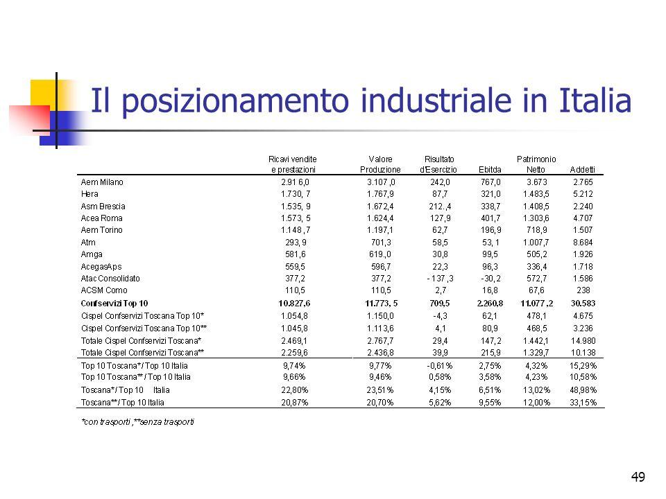Il posizionamento industriale in Italia
