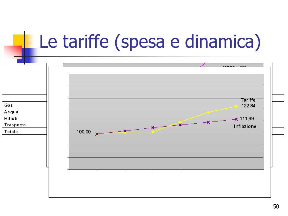 Le tariffe (spesa e dinamica)