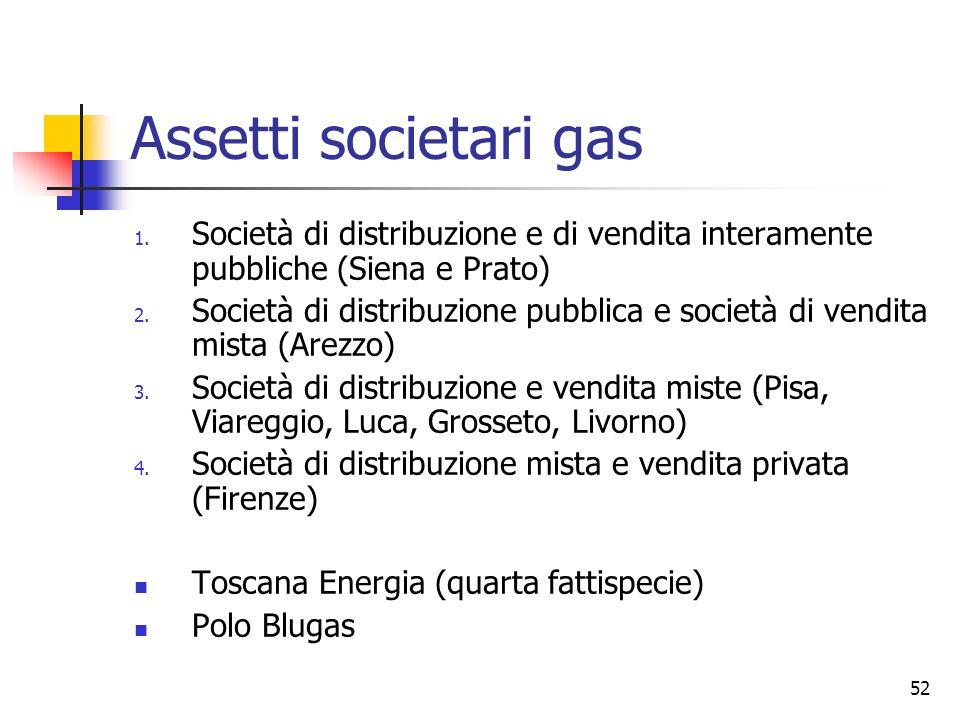 Assetti societari gas Società di distribuzione e di vendita interamente pubbliche (Siena e Prato)