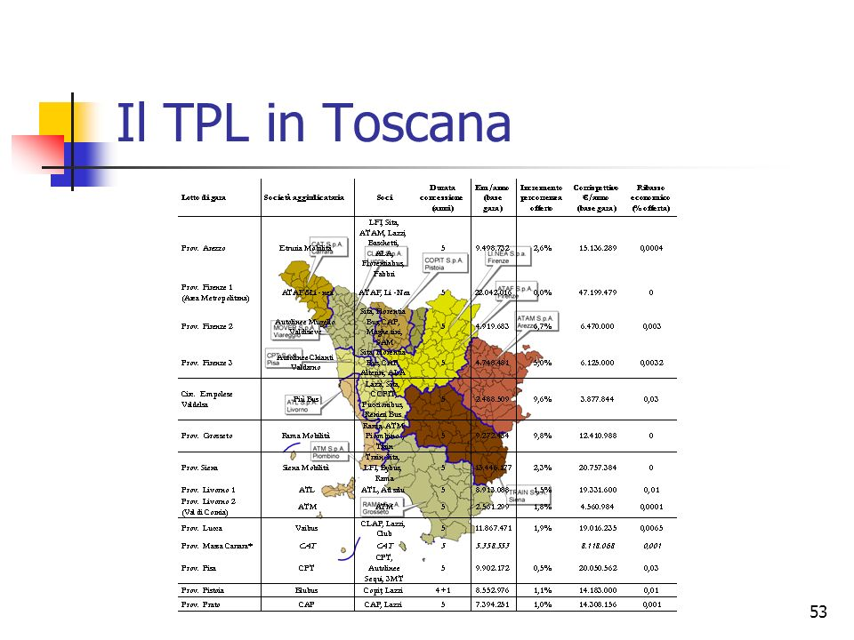 Il TPL in Toscana