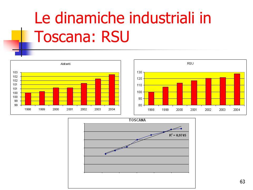 Le dinamiche industriali in Toscana: RSU