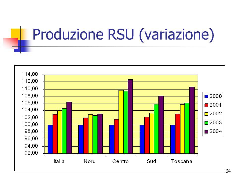 Produzione RSU (variazione)