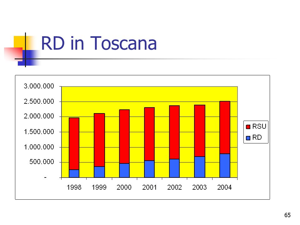 RD in Toscana