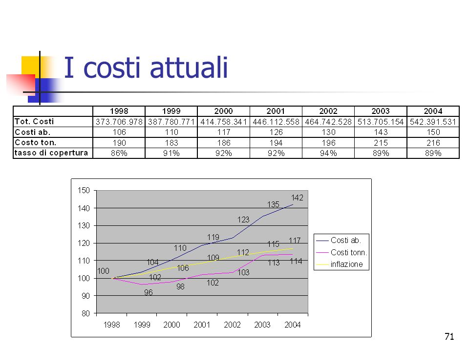 I costi attuali