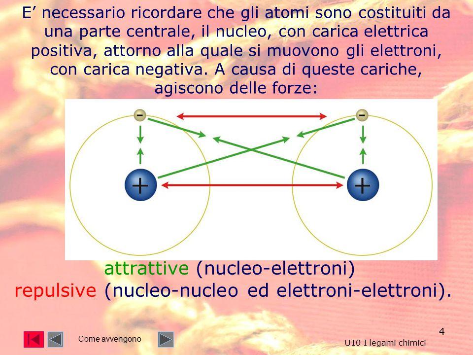 E' necessario ricordare che gli atomi sono costituiti da una parte centrale, il nucleo, con carica elettrica positiva, attorno alla quale si muovono gli elettroni, con carica negativa. A causa di queste cariche, agiscono delle forze:
