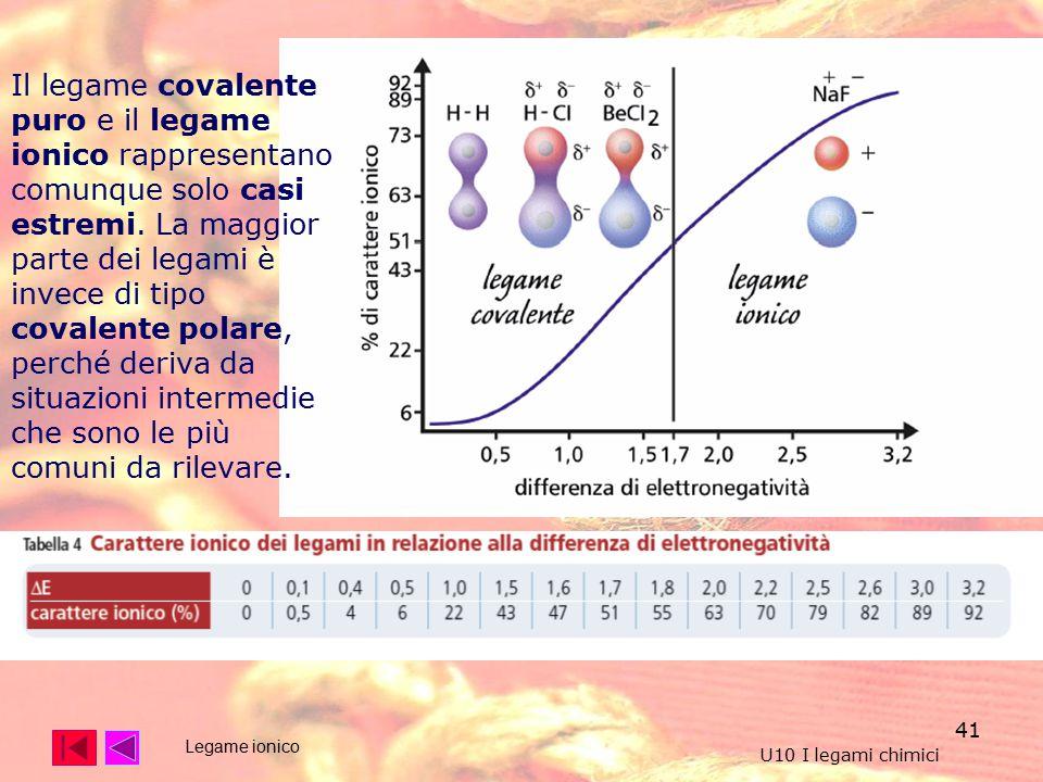 Il legame covalente puro e il legame ionico rappresentano comunque solo casi estremi. La maggior parte dei legami è invece di tipo covalente polare, perché deriva da situazioni intermedie che sono le più comuni da rilevare.
