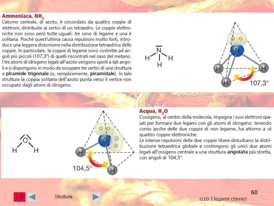 Struttura U10 I legami chimici