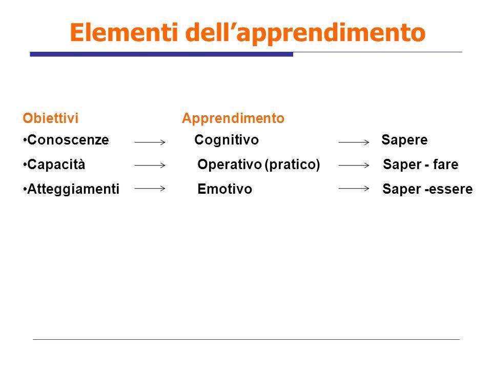 Elementi dell'apprendimento