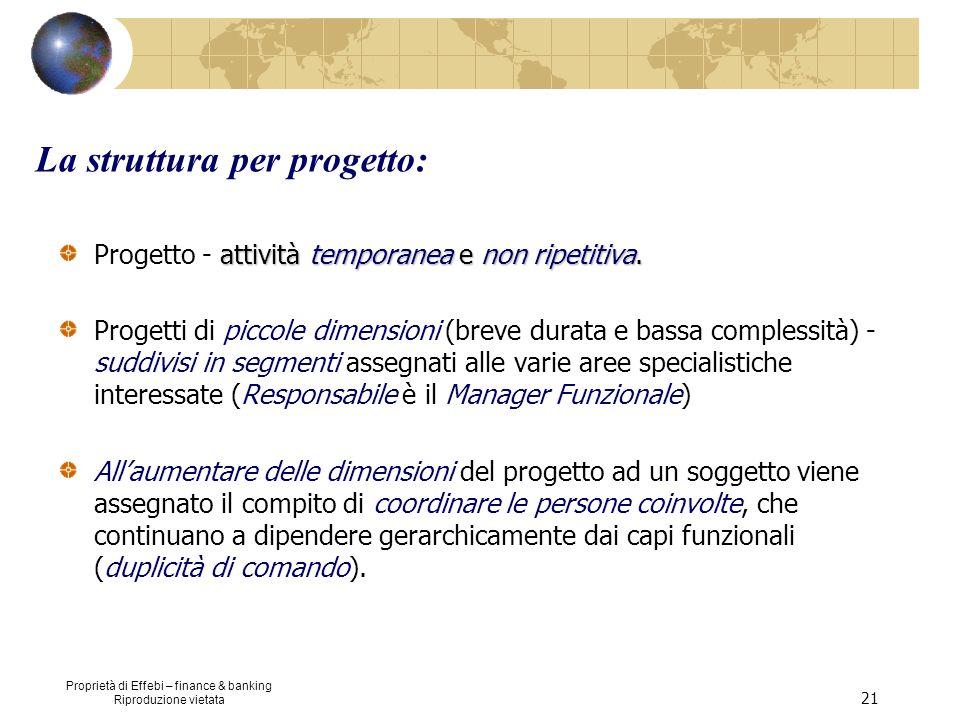 La struttura per progetto: