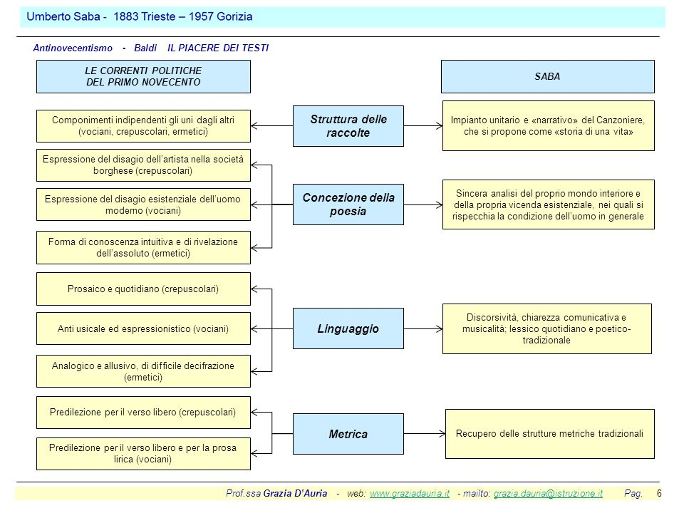 Struttura delle raccolte Concezione della poesia Linguaggio Metrica