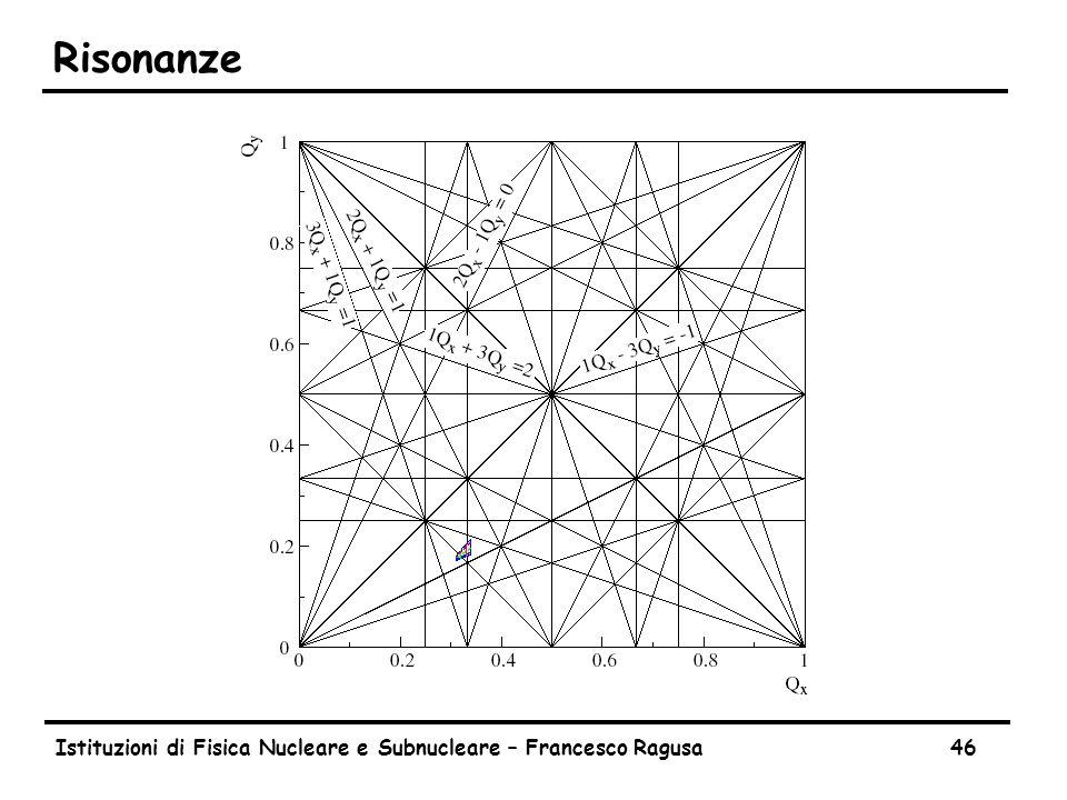 The LHC tune diagram Istituzioni di Fisica Nucleare e Subnucleare – Francesco Ragusa