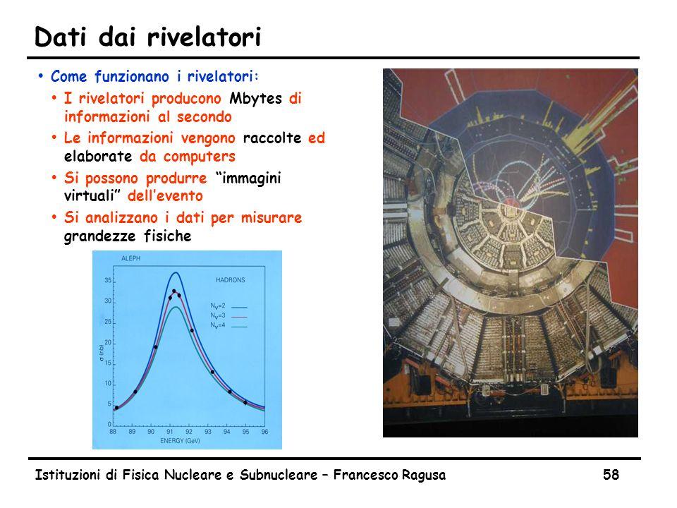 Immagini virtuali Istituzioni di Fisica Nucleare e Subnucleare – Francesco Ragusa