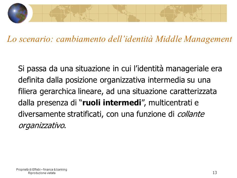 Lo scenario: cambiamento dell'identità Middle Management