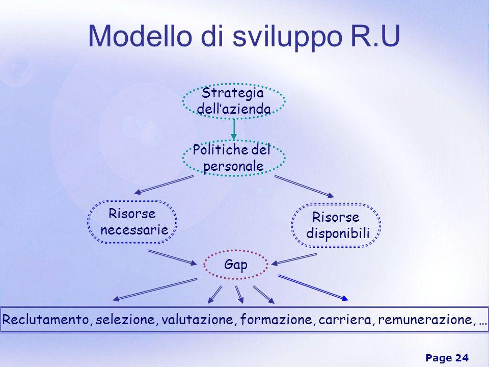 Modello di sviluppo R.U Strategia dell'azienda Politiche del personale