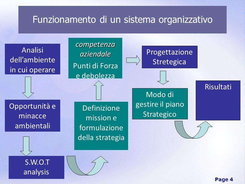 Funzionamento di un sistema organizzativo