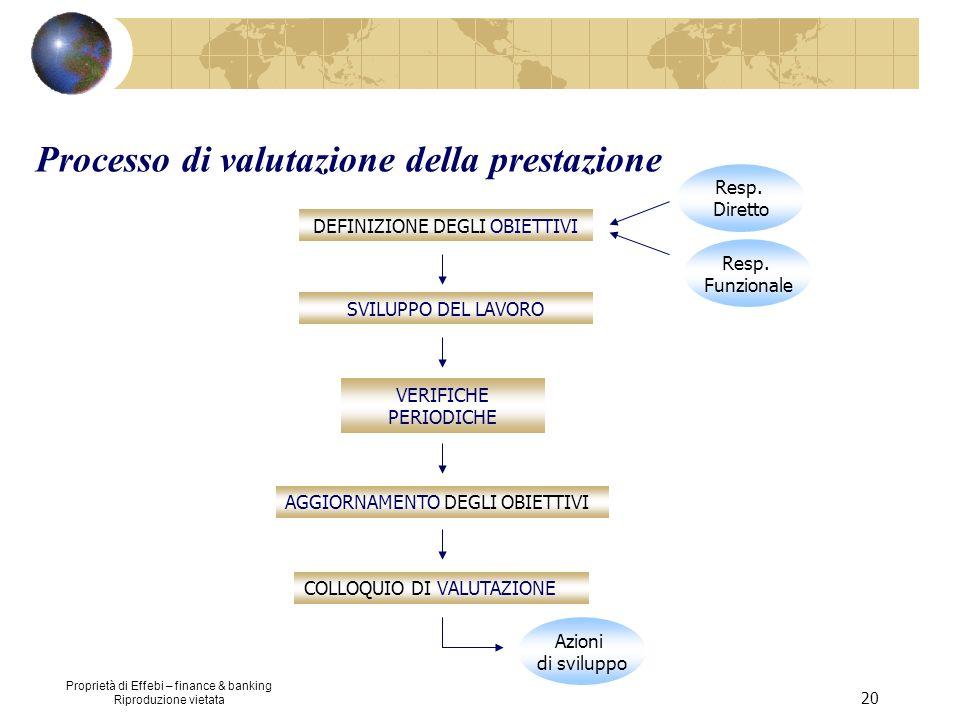 Processo di valutazione della prestazione