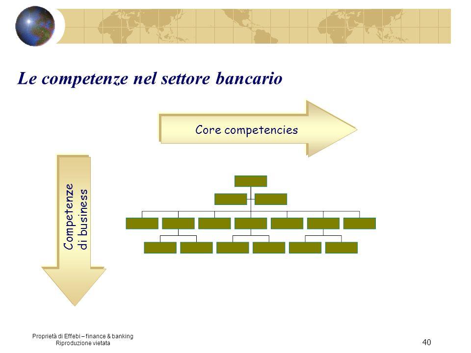 Le competenze nel settore bancario